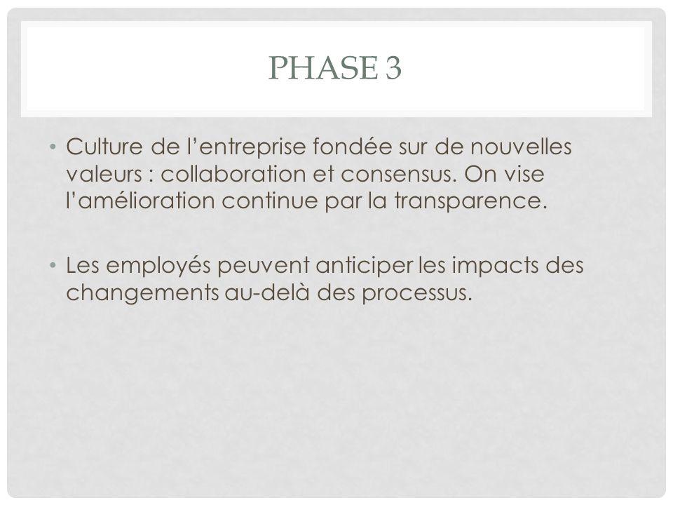 PHASE 3 Culture de lentreprise fondée sur de nouvelles valeurs : collaboration et consensus. On vise lamélioration continue par la transparence. Les e