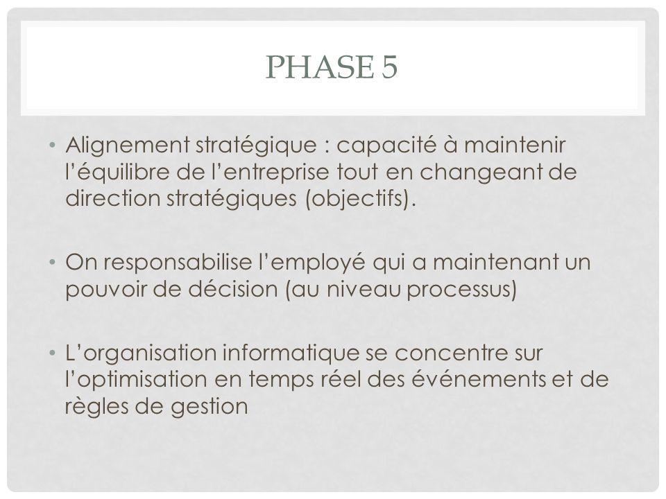 PHASE 5 Alignement stratégique : capacité à maintenir léquilibre de lentreprise tout en changeant de direction stratégiques (objectifs). On responsabi