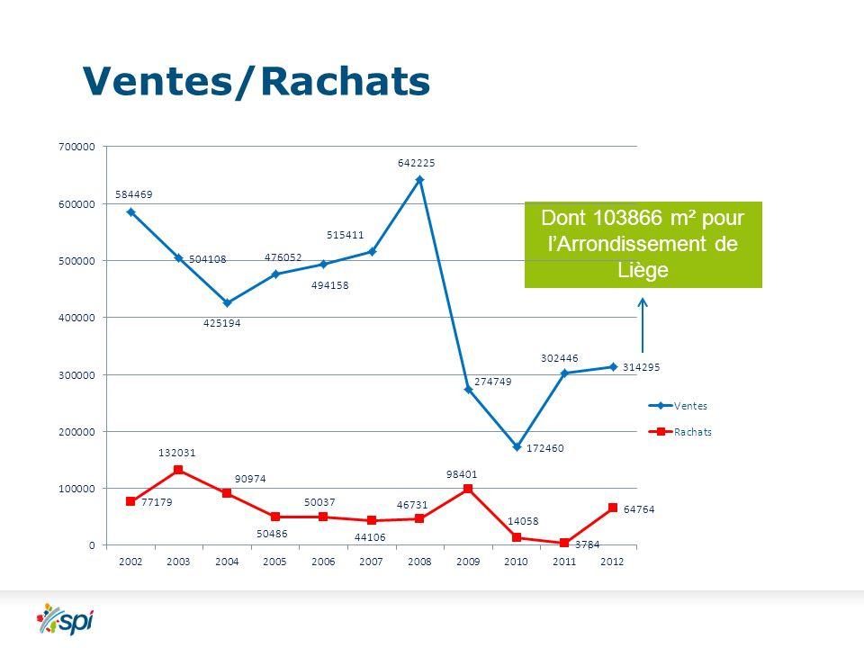 Ventes/Rachats Dont 103866 m² pour lArrondissement de Liège