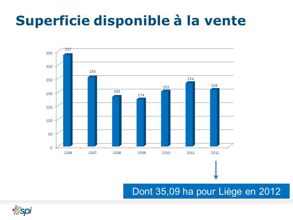 Superficie disponible à la vente Dont 35,09 ha pour Liège en 2012
