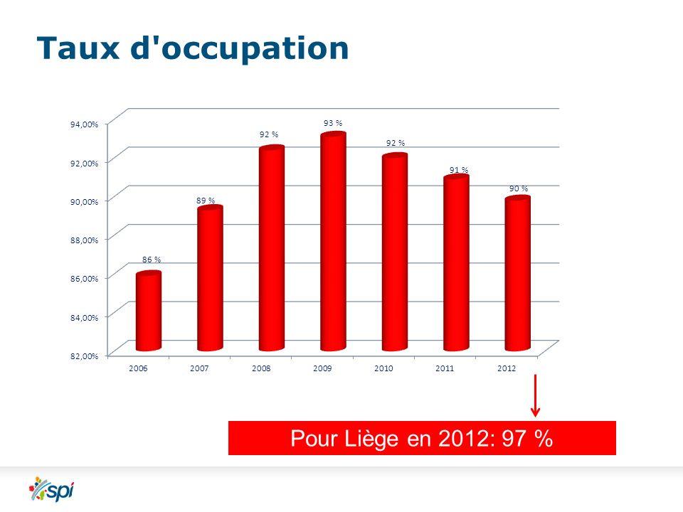 Taux d occupation Pour Liège en 2012: 97 %