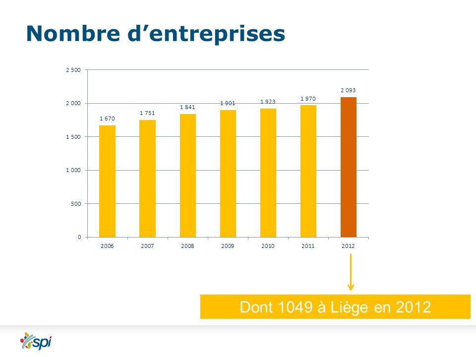 Nombre dentreprises Dont 1049 à Liège en 2012
