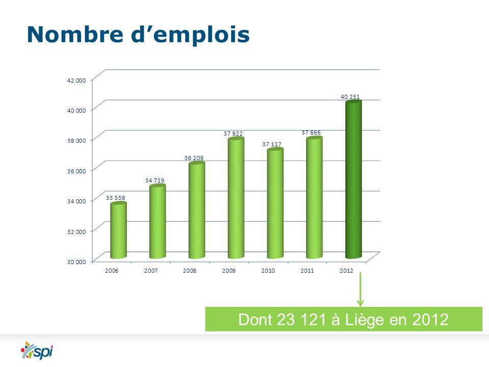Nombre demplois Dont 23 121 à Liège en 2012