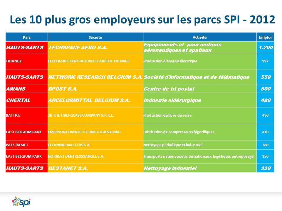 Les 10 plus gros employeurs sur les parcs SPI - 2012 ParcSociétéActivitéEmploi HAUTS-SARTSTECHSPACE AERO S.A.