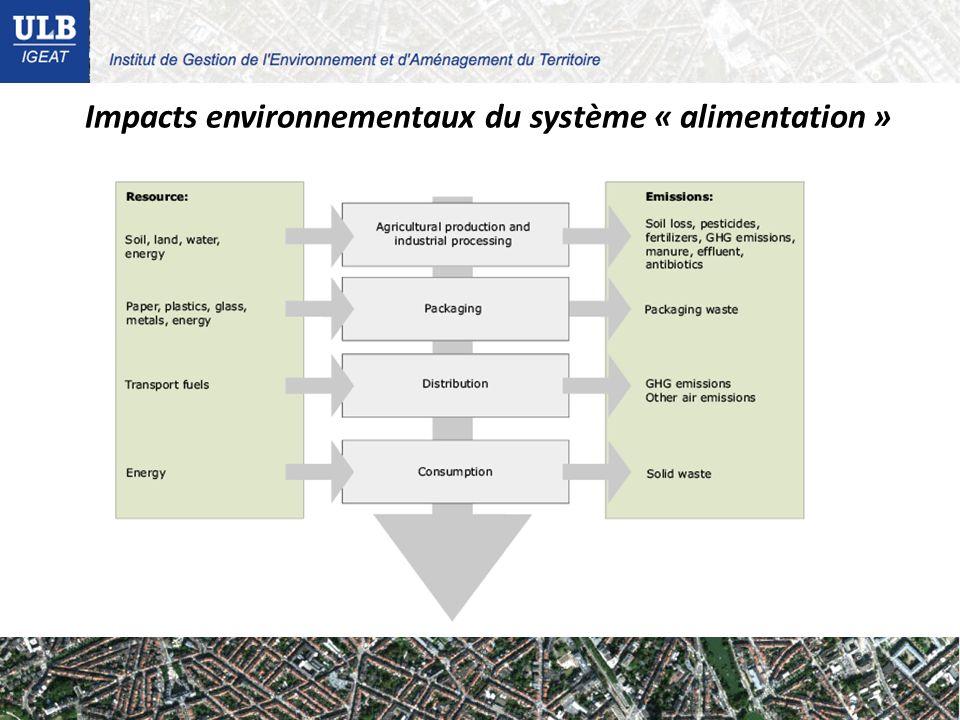 Impacts environnementaux du système « alimentation »