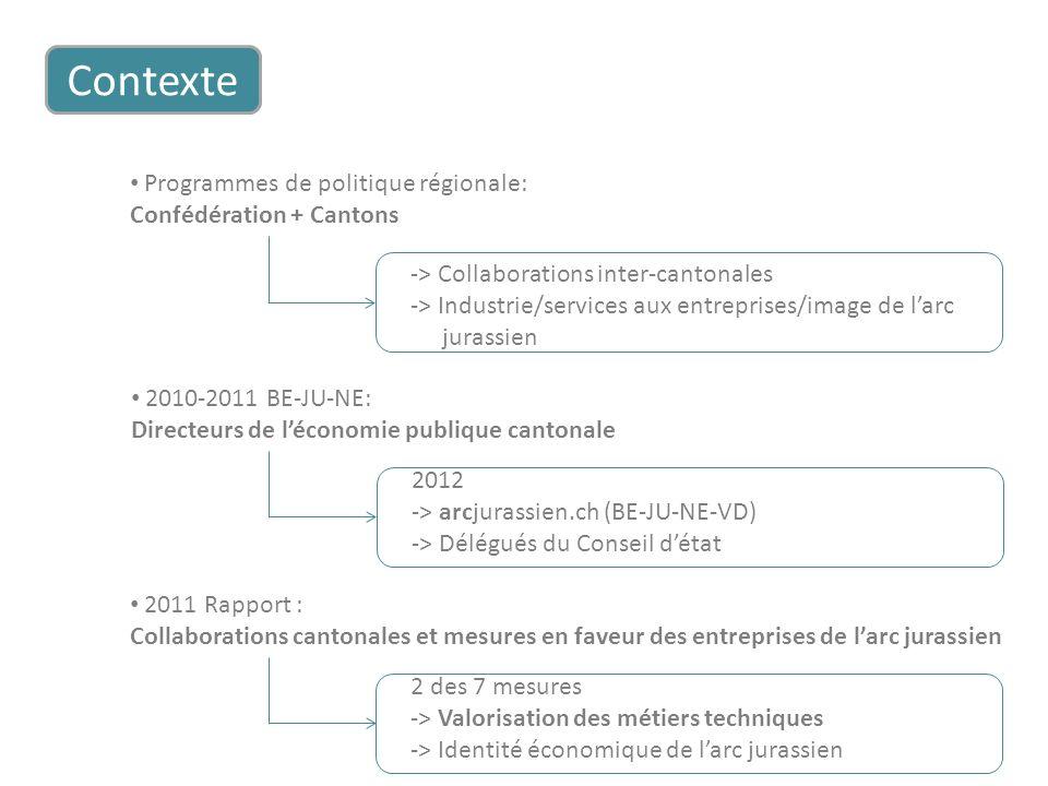 2011 Rapport : Collaborations cantonales et mesures en faveur des entreprises de larc jurassien Contexte 2 des 7 mesures -> Valorisation des métiers t
