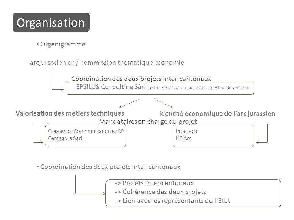 Coordination des deux projets inter-cantonaux Organisation -> Projets inter-cantonaux -> Cohérence des deux projets -> Lien avec les représentants de