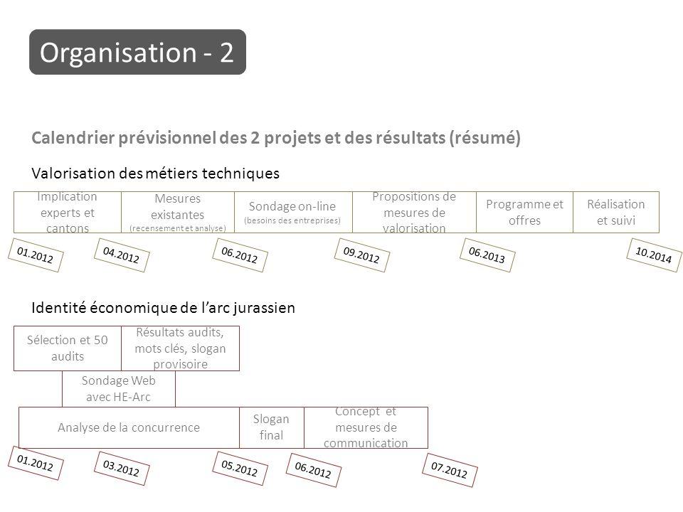 Calendrier prévisionnel des 2 projets et des résultats (résumé) Implication experts et cantons Mesures existantes (recensement et analyse) Sondage on-