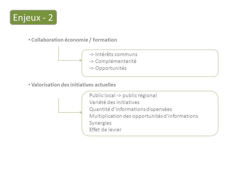 Valorisation des initiatives actuelles Enjeux - 2 Public local -> public régional Variété des initiatives Quantité dinformations dispensées Multiplication des opportunités dinformations Synergies Effet de levier Collaboration économie / formation -> Intérêts communs -> Complémentarité -> Opportunités