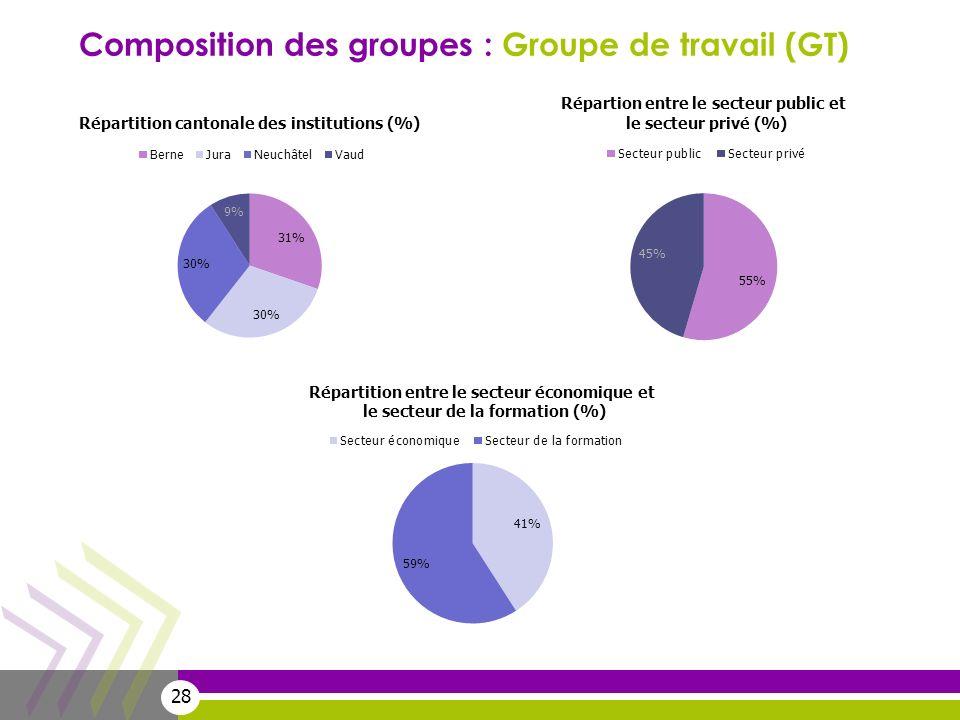 28 Composition des groupes : Groupe de travail (GT)