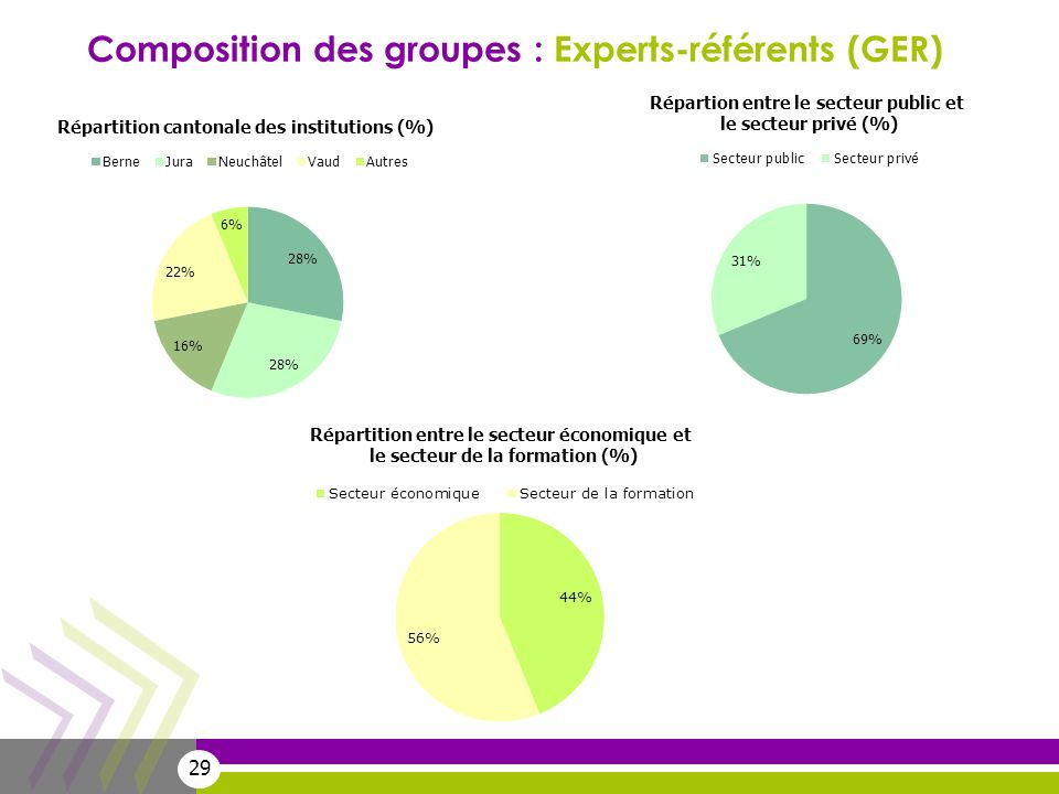 29 Composition des groupes : Experts-référents (GER)