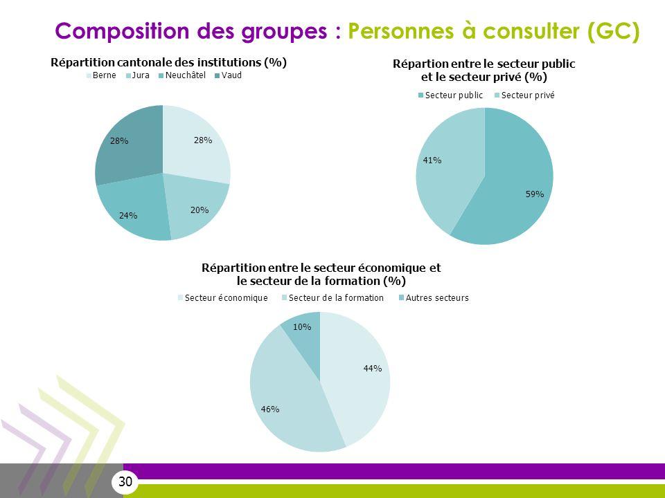 30 Composition des groupes : Personnes à consulter (GC)