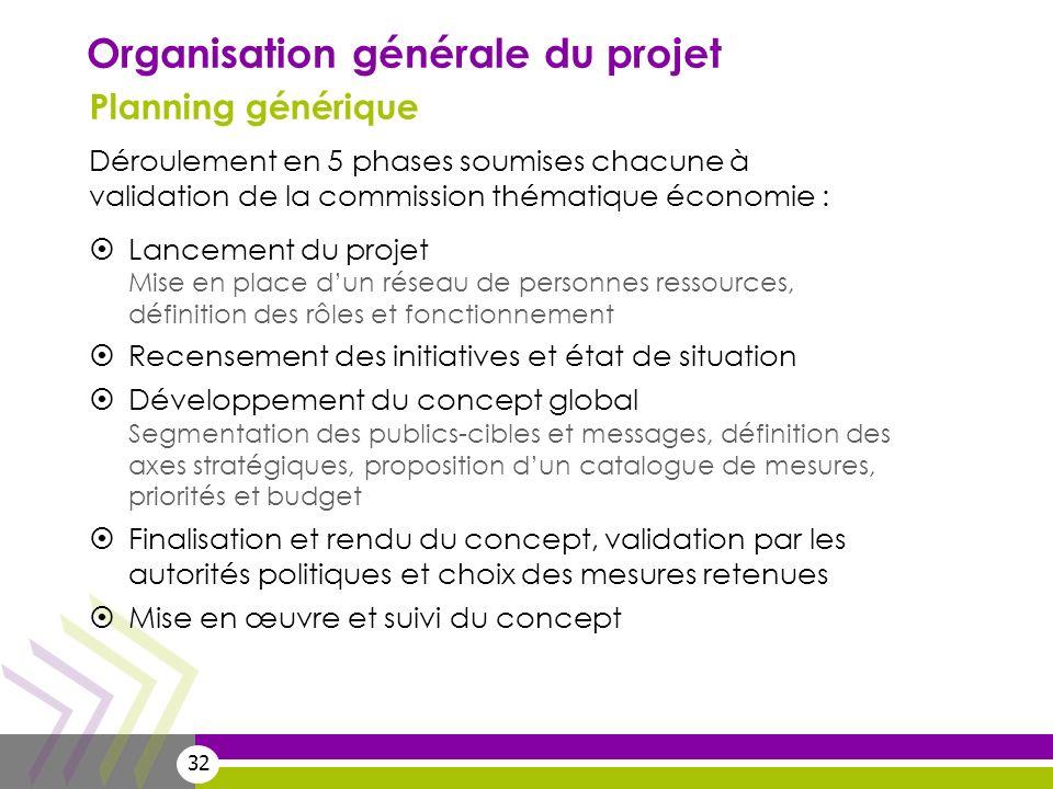 32 Déroulement en 5 phases soumises chacune à validation de la commission thématique économie : Lancement du projet Mise en place dun réseau de person