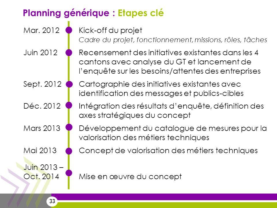 33 Planning générique : Etapes clé Mar. 2012Kick-off du projet Cadre du projet, fonctionnement, missions, rôles, tâches Juin 2012Recensement des initi