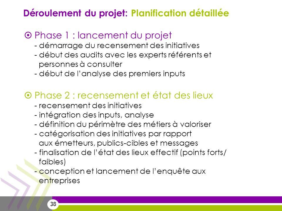 38 Phase 1 : lancement du projet - démarrage du recensement des initiatives - début des audits avec les experts référents et personnes à consulter - d
