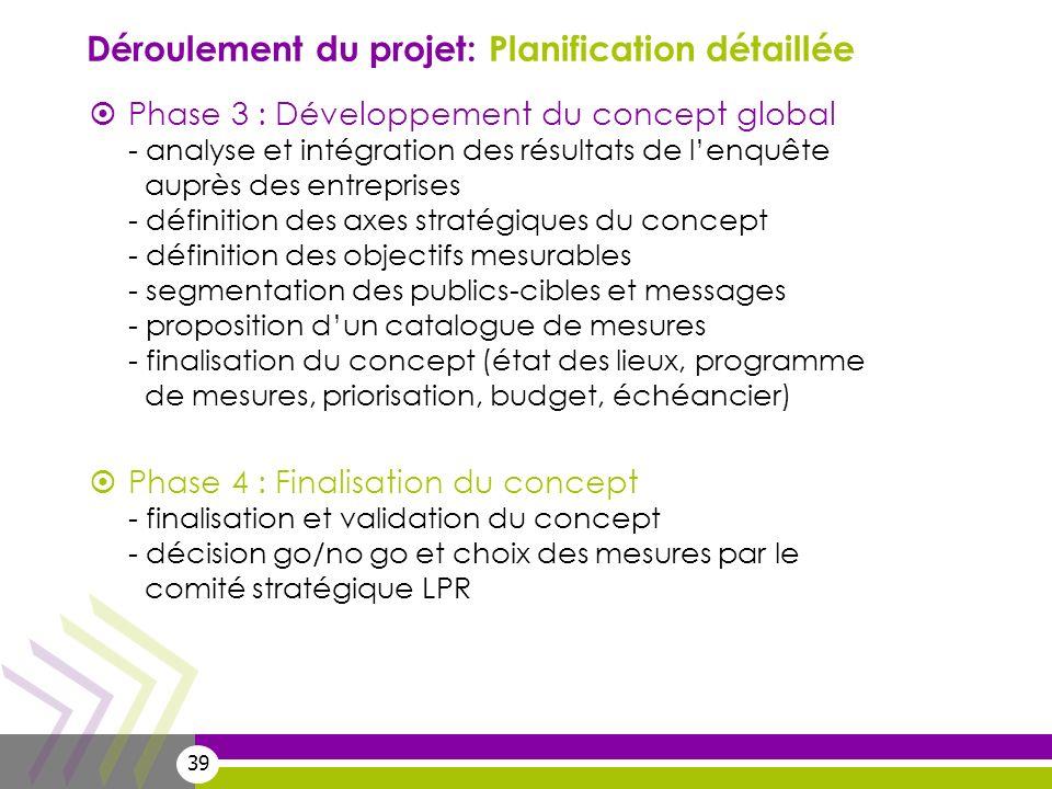 39 Phase 3 : Développement du concept global - analyse et intégration des résultats de lenquête auprès des entreprises - définition des axes stratégiq