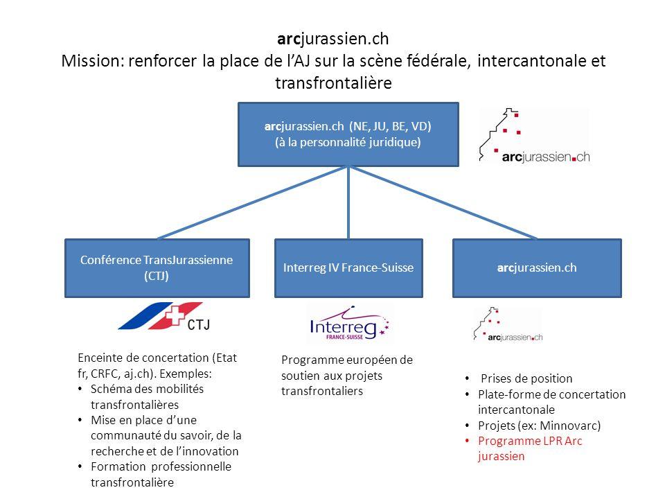 Buts, objectifs et moyens du programme LPR Arc jurassien But: Renforcer les partenariats et les processus intercantonaux à même de créer des produits et des savoir-faire qui contribuent au développement économique de l Arc jurassien Objectifs: 1.Renforcer les systèmes industriels à travers des processus intercantonaux 2.Accroître la compétitivité des acteurs touristiques par la stimulation de processus intercantonaux 3.Renforcer les processus intercantonaux de coordination et de collaboration Moyens: – 1,6 MCH Conf + 1,6 MCH cantons (4 x 400000.-) + 1,14 MCH tiers – Total: 4.340 MCHF