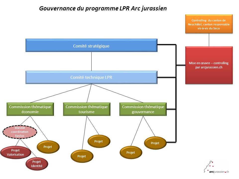 Comité technique LPR Comité stratégique Gouvernance du programme LPR Arc jurassien 10.02.2012 Commission thématique économie Controlling du canton de