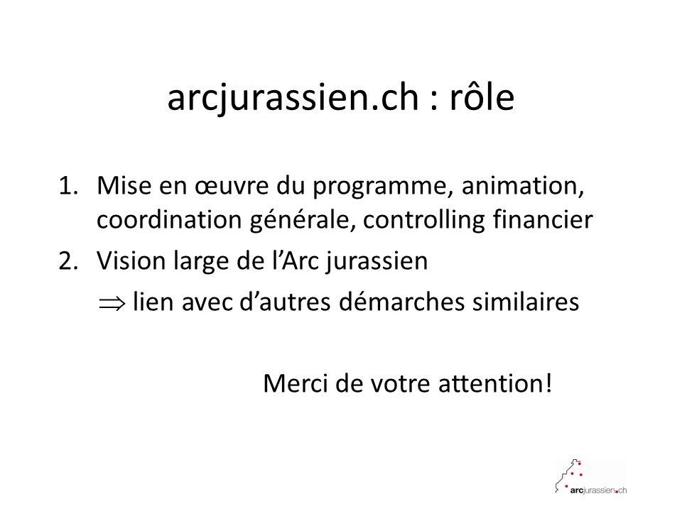 arcjurassien.ch : rôle 1.Mise en œuvre du programme, animation, coordination générale, controlling financier 2.Vision large de lArc jurassien lien avec dautres démarches similaires Merci de votre attention!