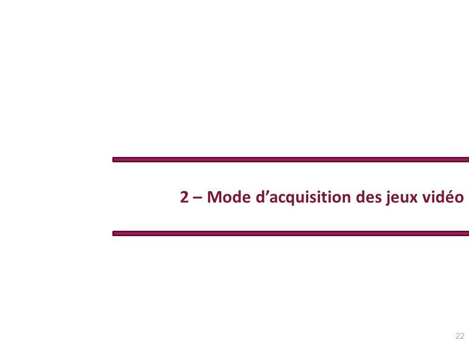 2 – Mode dacquisition des jeux vidéo 22
