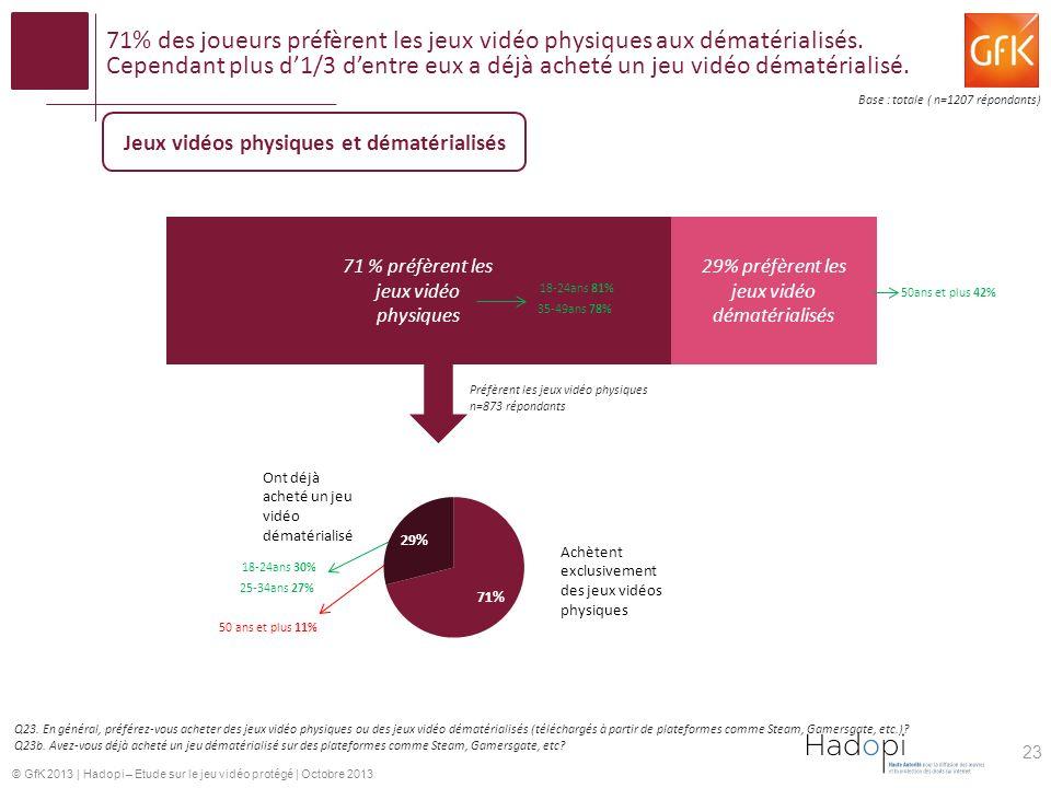 © GfK 2013 | Hadopi – Etude sur le jeu vidéo protégé | Octobre 2013 71% des joueurs préfèrent les jeux vidéo physiques aux dématérialisés. Cependant p