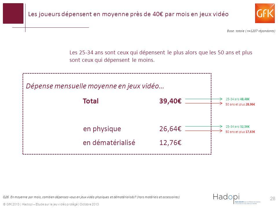 © GfK 2013 | Hadopi – Etude sur le jeu vidéo protégé | Octobre 2013 Les joueurs dépensent en moyenne près de 40 par mois en jeux vidéo 28 Dépense mensuelle moyenne en jeux vidéo… Total39,40 en physique26,64 en dématérialisé12,76 Base : totale ( n=1207 répondants) Q26.