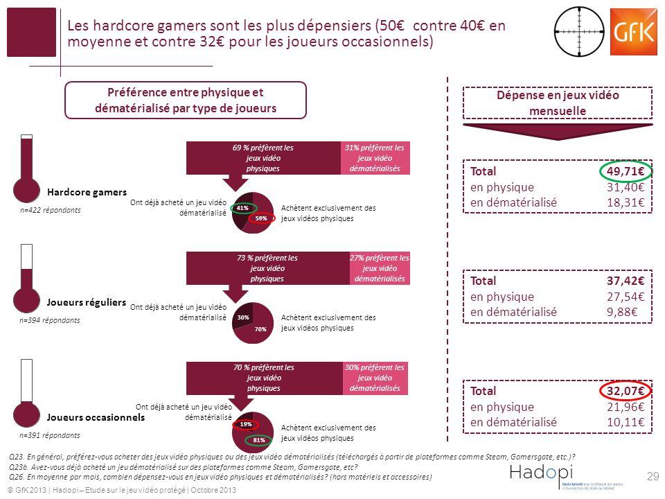 © GfK 2013 | Hadopi – Etude sur le jeu vidéo protégé | Octobre 2013 Les hardcore gamers sont les plus dépensiers (50 contre 40 en moyenne et contre 32
