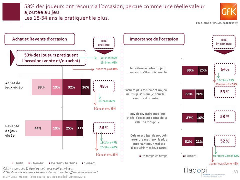 © GfK 2013 | Hadopi – Etude sur le jeu vidéo protégé | Octobre 2013 53% des joueurs ont recours à loccasion, perçue comme une réelle valeur ajoutée au jeu.