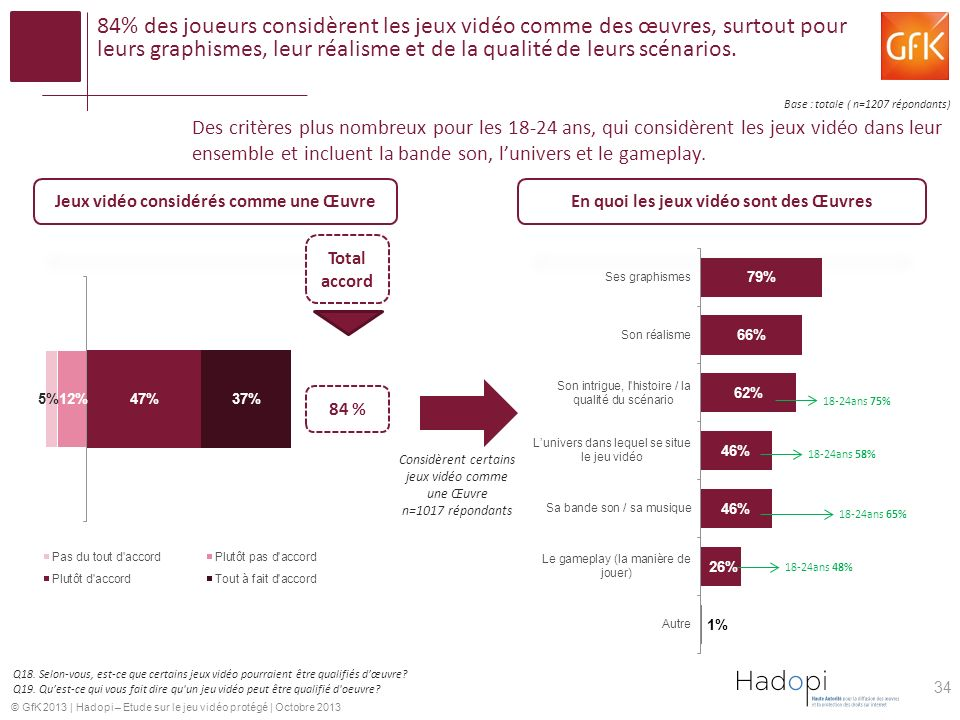 © GfK 2013 | Hadopi – Etude sur le jeu vidéo protégé | Octobre 2013 84% des joueurs considèrent les jeux vidéo comme des œuvres, surtout pour leurs graphismes, leur réalisme et de la qualité de leurs scénarios.