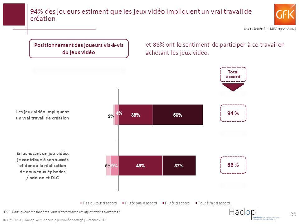 © GfK 2013 | Hadopi – Etude sur le jeu vidéo protégé | Octobre 2013 94% des joueurs estiment que les jeux vidéo impliquent un vrai travail de création Positionnement des joueurs vis-à-vis du jeux vidéo Total accord 94 % 86 % Q22.