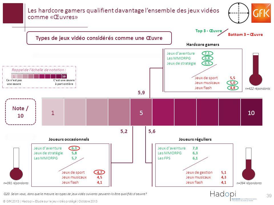 © GfK 2013 | Hadopi – Etude sur le jeu vidéo protégé | Octobre 2013 Les hardcore gamers qualifient davantage lensemble des jeux vidéos comme «Œuvres» Q20.