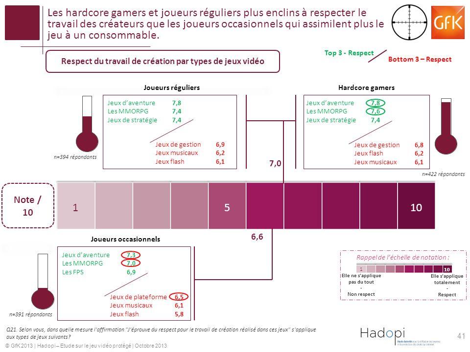 © GfK 2013 | Hadopi – Etude sur le jeu vidéo protégé | Octobre 2013 Les hardcore gamers et joueurs réguliers plus enclins à respecter le travail des créateurs que les joueurs occasionnels qui assimilent plus le jeu à un consommable.