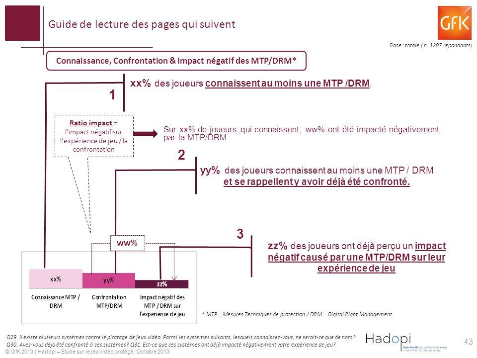 © GfK 2013 | Hadopi – Etude sur le jeu vidéo protégé | Octobre 2013 Guide de lecture des pages qui suivent xx% des joueurs connaissent au moins une MTP /DRM.