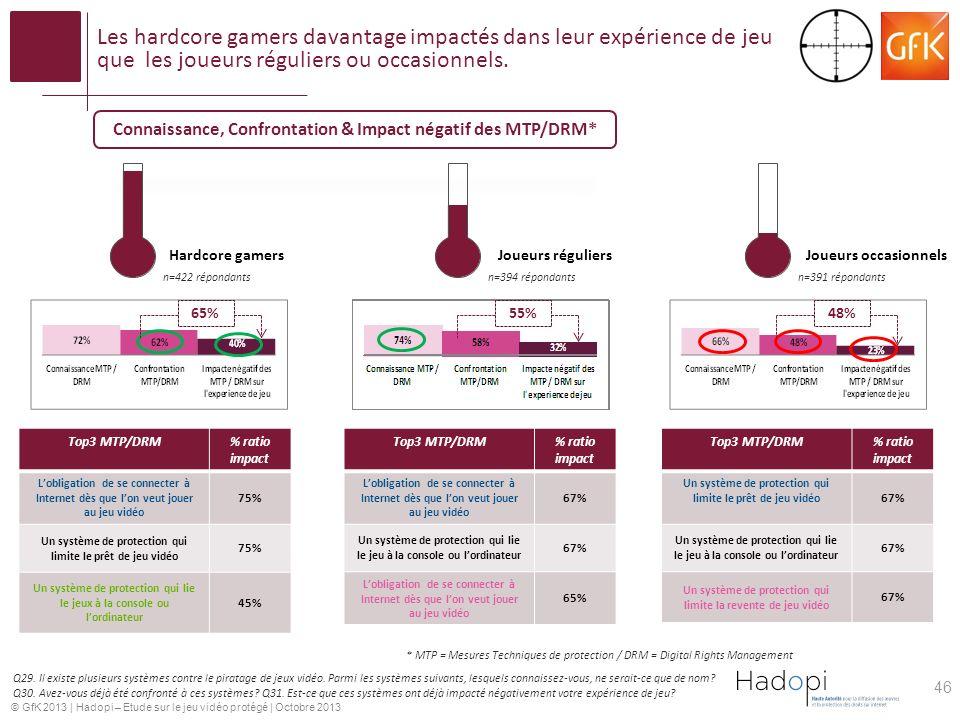 © GfK 2013 | Hadopi – Etude sur le jeu vidéo protégé | Octobre 2013 Les hardcore gamers davantage impactés dans leur expérience de jeu que les joueurs