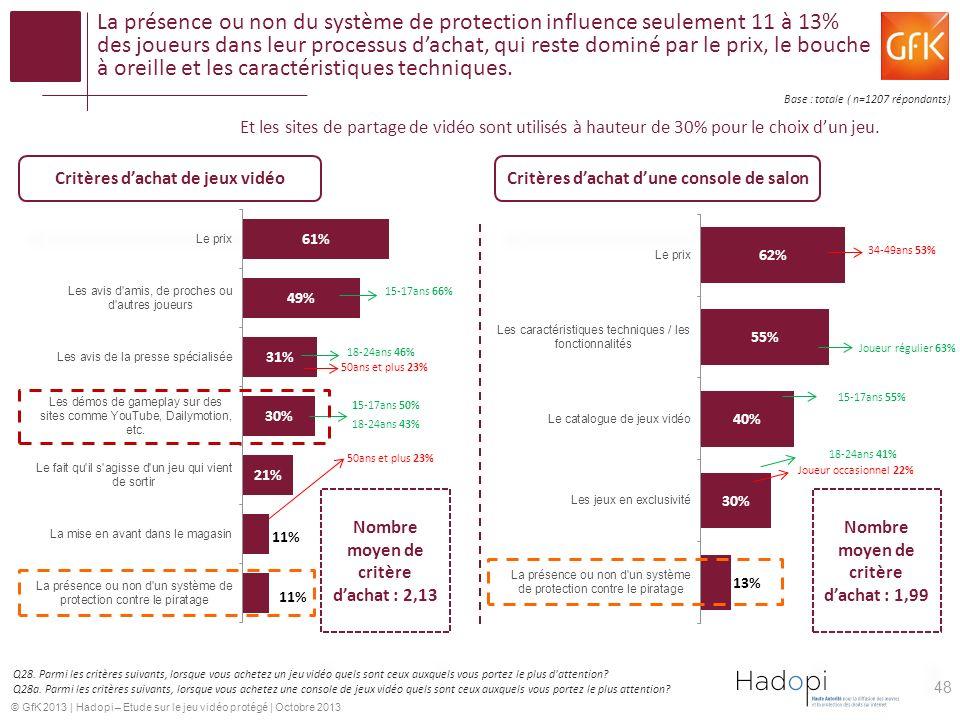 © GfK 2013 | Hadopi – Etude sur le jeu vidéo protégé | Octobre 2013 La présence ou non du système de protection influence seulement 11 à 13% des joueurs dans leur processus dachat, qui reste dominé par le prix, le bouche à oreille et les caractéristiques techniques.