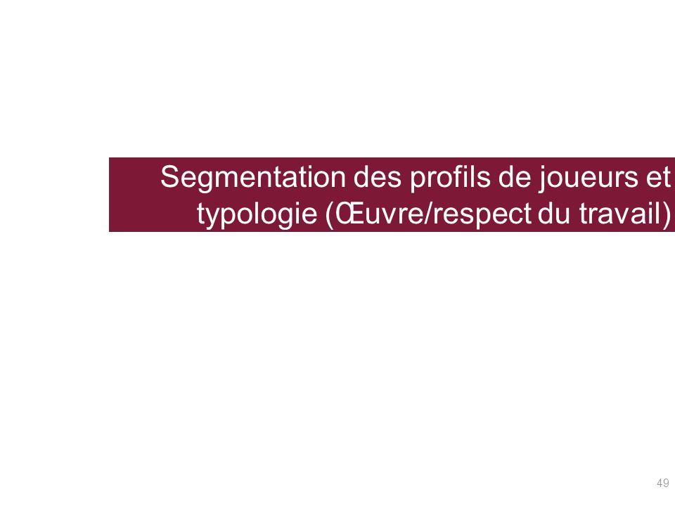 Segmentation des profils de joueurs et typologie (Œuvre/respect du travail) 49