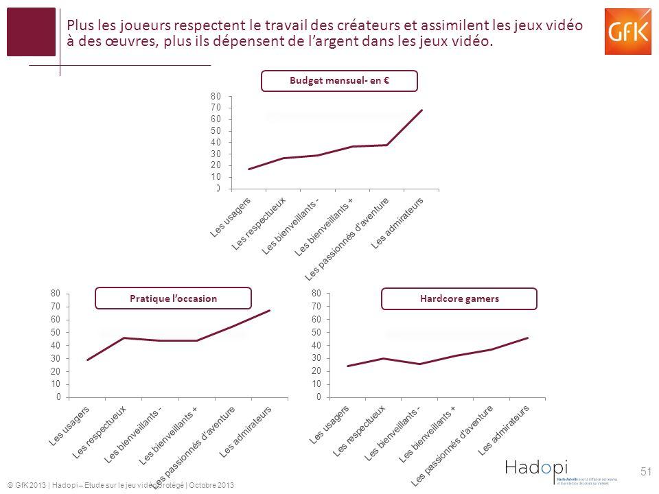 © GfK 2013 | Hadopi – Etude sur le jeu vidéo protégé | Octobre 2013 Plus les joueurs respectent le travail des créateurs et assimilent les jeux vidéo à des œuvres, plus ils dépensent de largent dans les jeux vidéo.