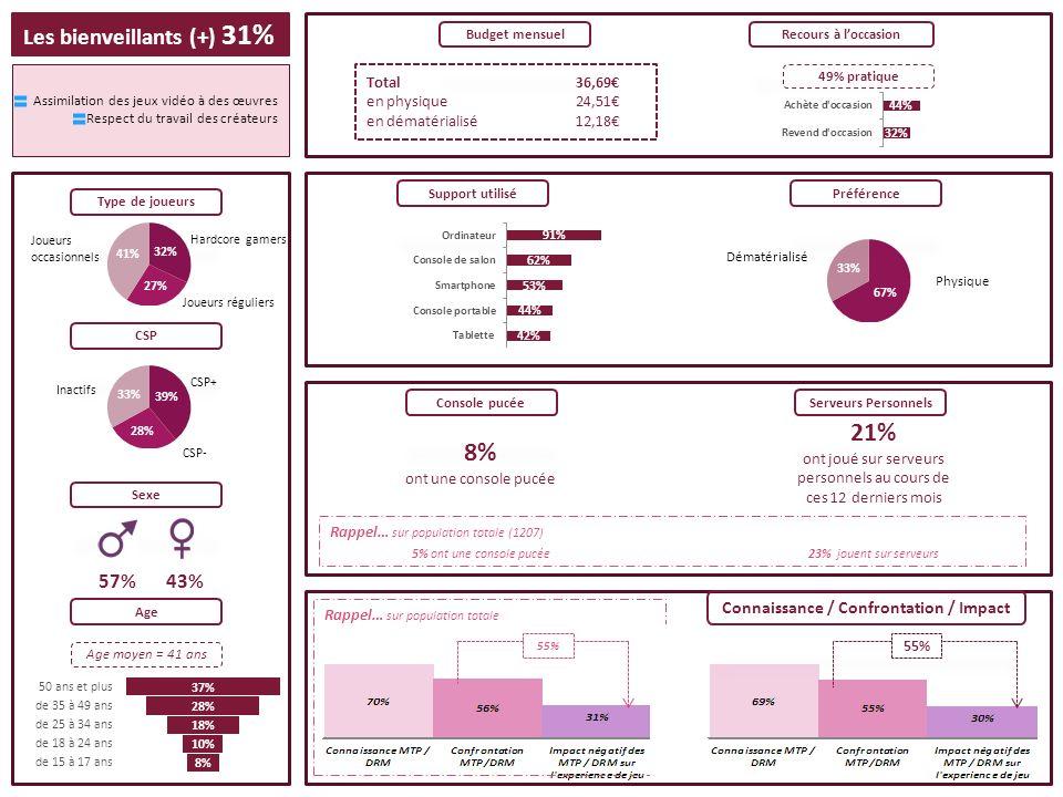 55% Rappel… sur population totale Total36,69 en physique24,51 en dématérialisé12,18 Budget mensuelRecours à loccasion Préférence Console pucéeServeurs