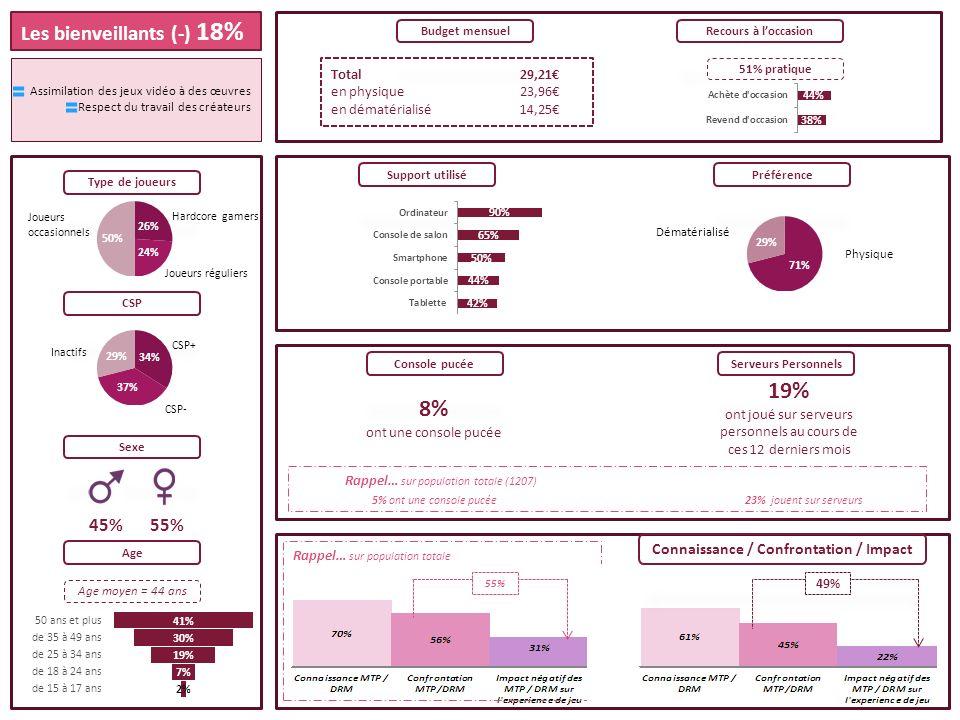 55% Rappel… sur population totale Total29,21 en physique23,96 en dématérialisé14,25 Budget mensuelRecours à loccasion Préférence Console pucéeServeurs Personnels 8% ont une console pucée 19% ont joué sur serveurs personnels au cours de ces 12 derniers mois Sexe Age Age moyen = 44 ans 45% 55% Type de joueurs Hardcore gamers Joueurs occasionnels Joueurs réguliers CSP CSP+ Inactifs CSP- Dématérialisé Physique Les bienveillants (-) 18% Assimilation des jeux vidéo à des œuvres Respect du travail des créateurs 5% ont une console pucée23% jouent sur serveurs Rappel… sur population totale (1207) 51% pratique Connaissance / Confrontation / Impact Support utilisé 49%