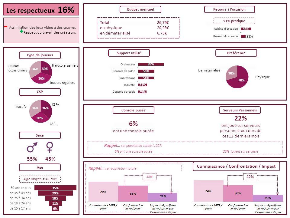55% Rappel… sur population totale Total26,79 en physique20,09 en dématérialisé6,70 Budget mensuelRecours à loccasion Préférence Console pucéeServeurs Personnels 6% ont une console pucée 22% ont joué sur serveurs personnels au cours de ces 12 derniers mois Sexe Age Age moyen = 41 ans 55% 45% Type de joueurs Hardcore gamers Joueurs occasionnels Joueurs réguliers CSP CSP+ Inactifs CSP- Dématérialisé Physique Les respectueux 16% Assimilation des jeux vidéo à des œuvres Respect du travail des créateurs 5% ont une console pucée23% jouent sur serveurs Rappel… sur population totale (1207) 51% pratique Connaissance / Confrontation / Impact Support utilisé 42%