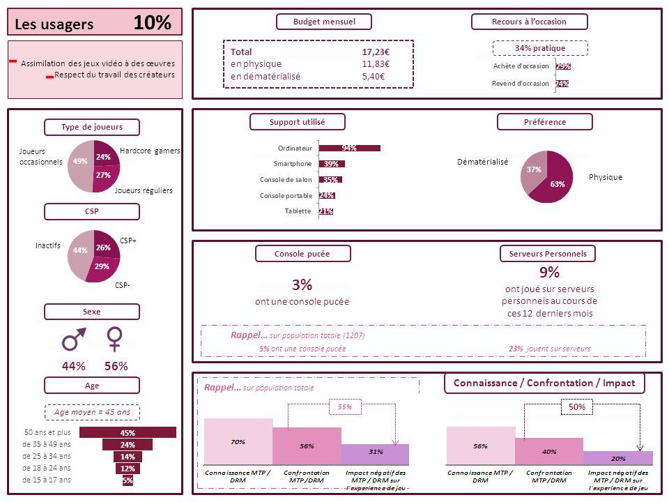 55% Rappel… sur population totale Total17,23 en physique11,83 en dématérialisé5,40 Budget mensuelRecours à loccasion Les usagers 10% Assimilation des