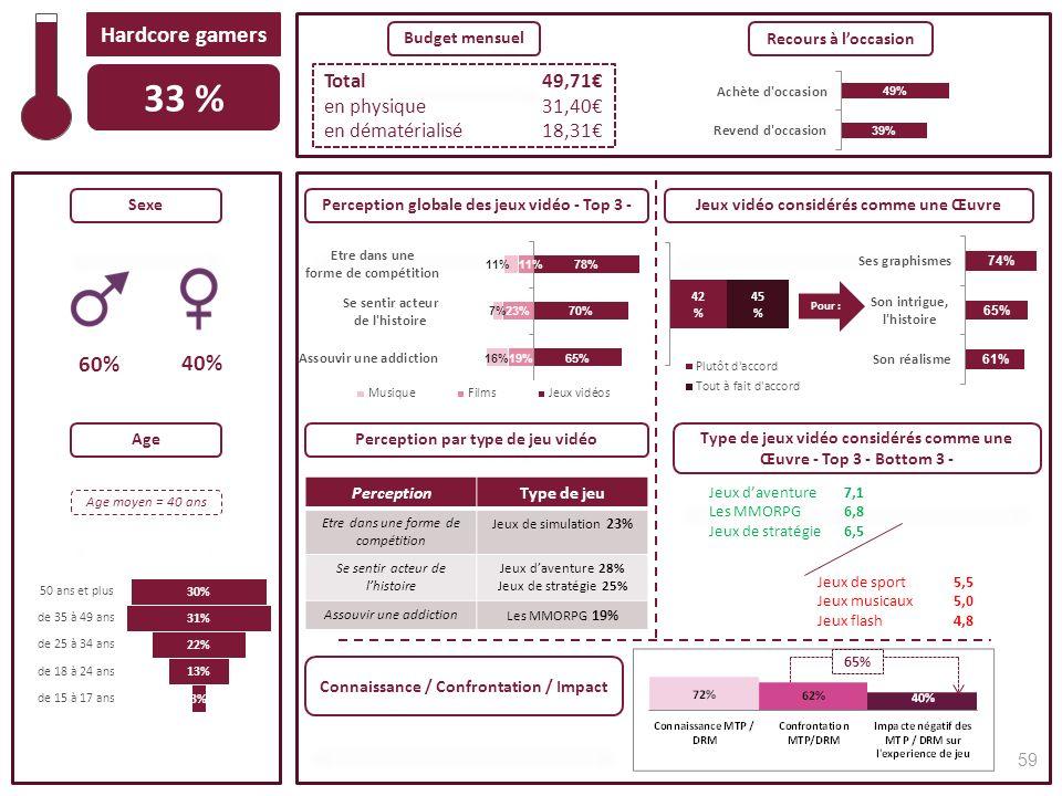 Sexe Age Total49,71 en physique31,40 en dématérialisé18,31 Budget mensuel Recours à loccasion Jeux vidéo considérés comme une ŒuvrePerception globale