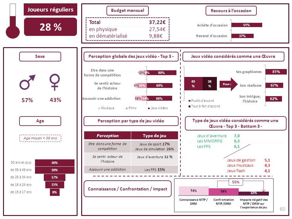 Sexe Total37,22 en physique27,54 en dématérialisé9,88 Budget mensuel Recours à loccasion Jeux vidéo considérés comme une ŒuvrePerception globale des j