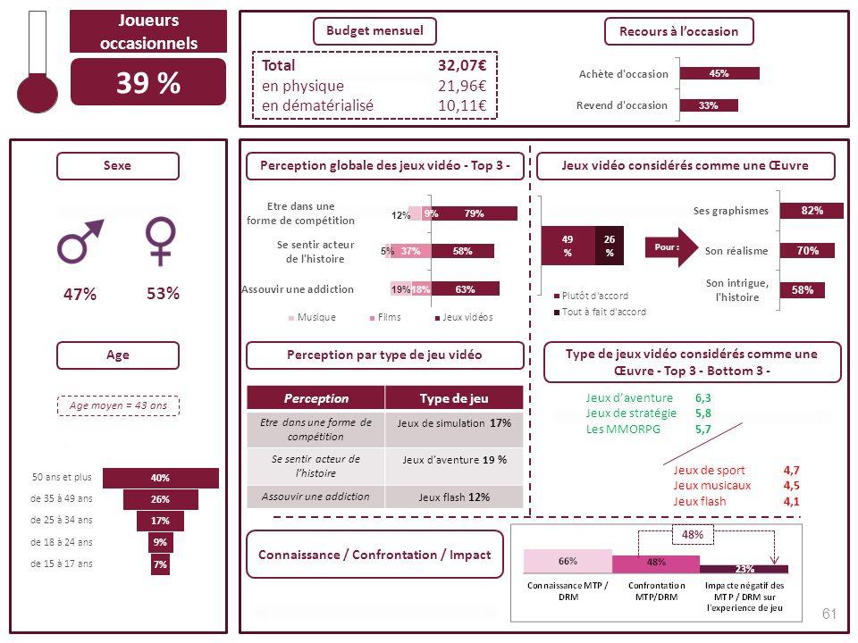 47% 53% Sexe Total32,07 en physique21,96 en dématérialisé10,11 Budget mensuel Recours à loccasion Jeux vidéo considérés comme une ŒuvrePerception glob
