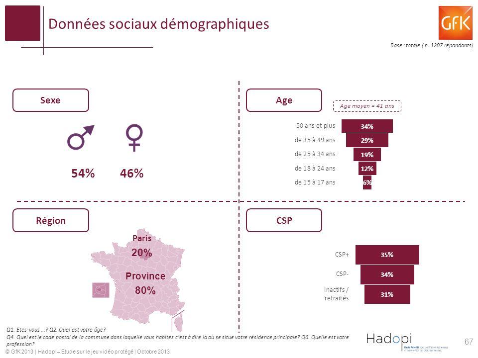 © GfK 2013 | Hadopi – Etude sur le jeu vidéo protégé | Octobre 2013 Données sociaux démographiques Sexe Région Age CSP Paris 20% Province 80% 54%46% Q1.