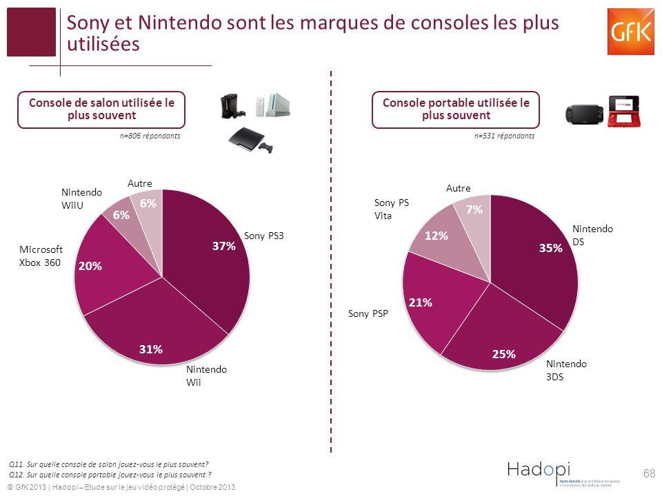 © GfK 2013 | Hadopi – Etude sur le jeu vidéo protégé | Octobre 2013 Sony et Nintendo sont les marques de consoles les plus utilisées Console de salon utilisée le plus souvent Console portable utilisée le plus souvent Q11.