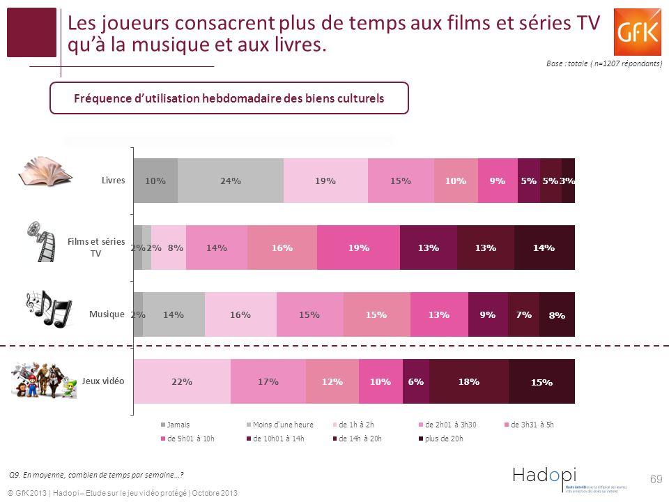© GfK 2013 | Hadopi – Etude sur le jeu vidéo protégé | Octobre 2013 Les joueurs consacrent plus de temps aux films et séries TV quà la musique et aux livres.