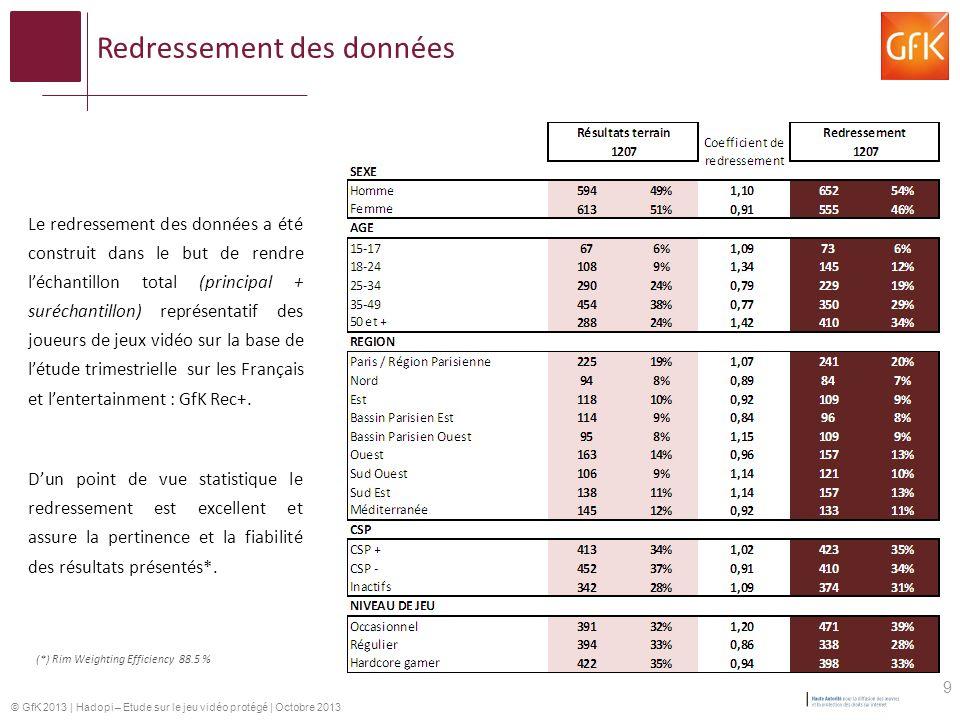© GfK 2013 | Hadopi – Etude sur le jeu vidéo protégé | Octobre 2013 Redressement des données Le redressement des données a été construit dans le but de rendre léchantillon total (principal + suréchantillon) représentatif des joueurs de jeux vidéo sur la base de létude trimestrielle sur les Français et lentertainment : GfK Rec+.