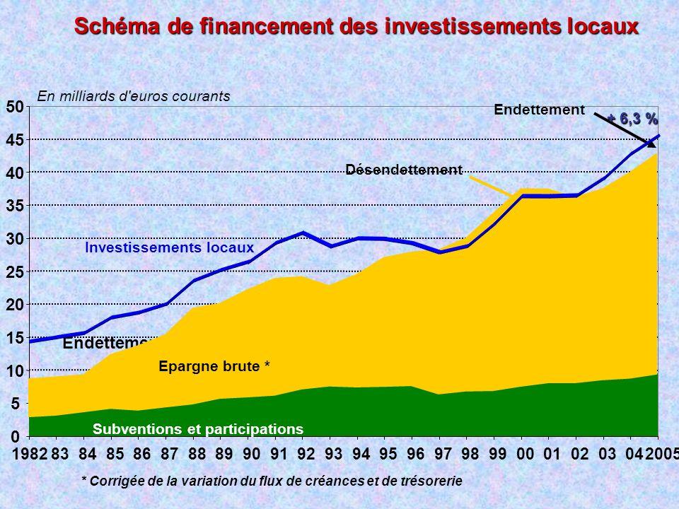 Schéma de financement des investissements locaux 0 5 10 15 20 25 30 35 40 45 50 1982838485868788899091929394959697989900010203042005 Subventions et pa