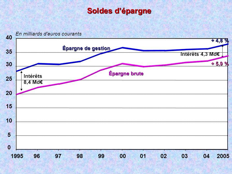 Soldes dépargne 0 5 10 15 20 25 30 35 40 19959697989900010203042005 En milliards d'euros courants Épargne de gestion + 4,8 % Intérêts 8,4 Md Intérêts